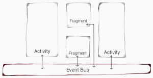 Android mit Event Bus