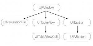 Beispielhafte View-Hierarchie